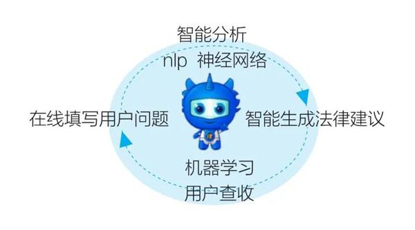 【公司资讯】4.26人工智能帮您依法维权446.png